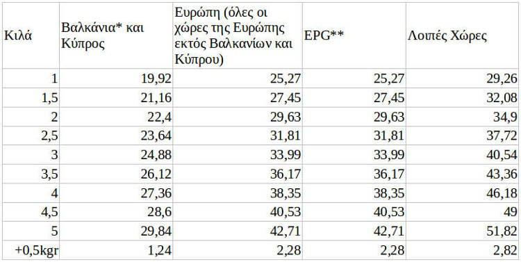 Πίνακας Μεταφορικών Εκτός Ελλάδος